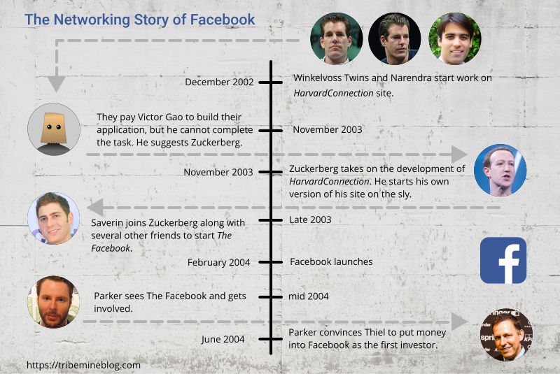 networking story of facebook